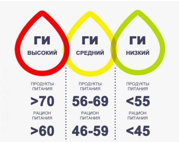 Гликемический индекс таблица